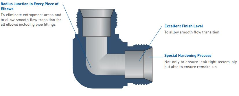 Instrument Fittings Tube fittings UU-feature