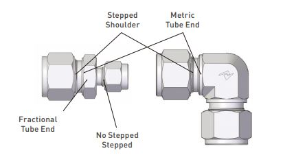 idenfication of Metric UNILOK Tube Fittings